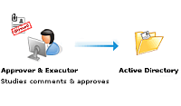 ADManager Plus Workflow