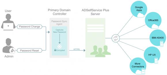 ADSelfService Plus kann ein geändertes AD-Passwort mit anderen Systemen abgleichen.