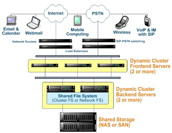 CommuniGate Pro Setup als Dynamic Cluster mit Speicherung der Nutzdaten auf einem SAN.