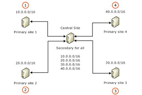 Über eine Hub-and-Spoke-Anordnung kann eine zentrale Maschine mehrere DHCP-Server in Außenstellen absichern.