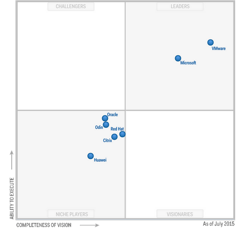 Gartner quadrant x86 virtualisierung vmware und microsoft for Window quadrant