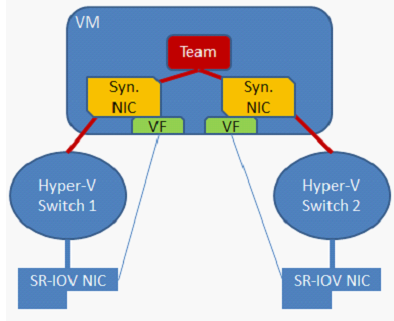NIC-Teaming in einer VM kann bei Verwendung von SR-IOV Failover bei Ausfall eines Adapters gewährleisten.