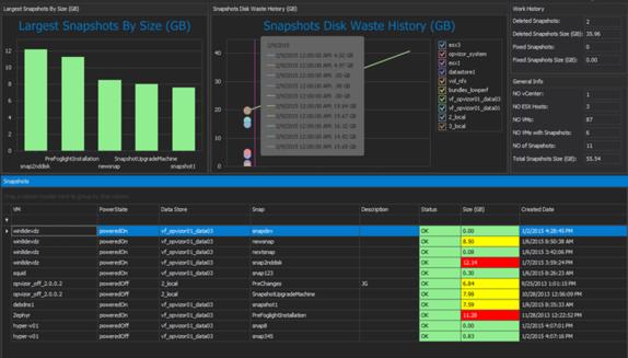 Opvizor Snapwatcher überwacht den Ressourcenverbrauch von Snapshots in Echtzeit.