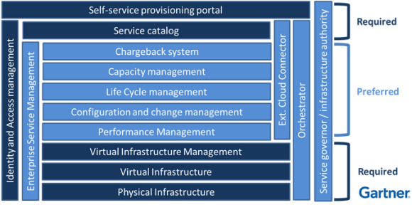 Technologien und Komponenten, die laut Gartner Group für den Aufbau einer Private Cloud erwünscht bzw. erforderlich sind.