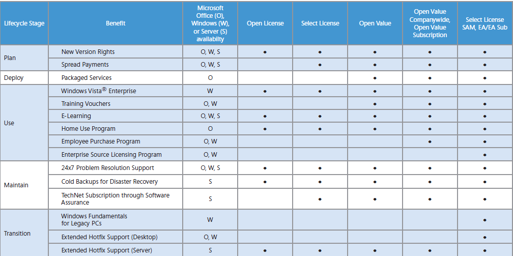 Microsoft Software Assurance: Die Wichtigsten Fragen Und