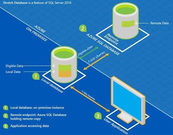 Alle Editionen von SQL Server unterstützen Stretch Database, um Daten an Azure auszulagern.