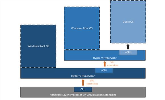 Die Architektur von Nested Hyper-V