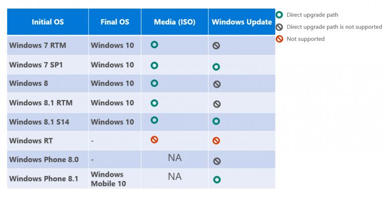 windows 7 update to windows 10