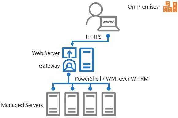 Die Kommunikation zwischen dem Gateway und den verwalteten Servern erfolgt über WMI.