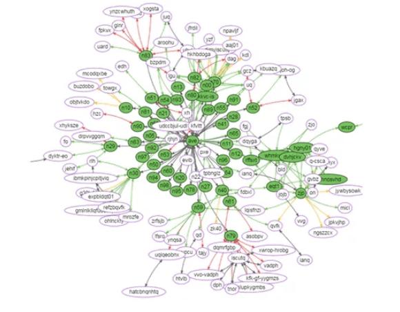 Visuelle Aufbereitung der Domänenstruktur als Map