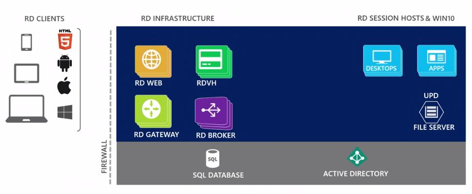 RDS in Windows Server 2019: HTML5-Client, HA für Lizenz-Server, Aus