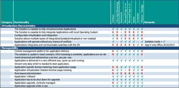 Eine von vielen Seiten des erschöpfenden PQR-Funktionsvergleichs von Tools zur Applikationsvirtualisierung