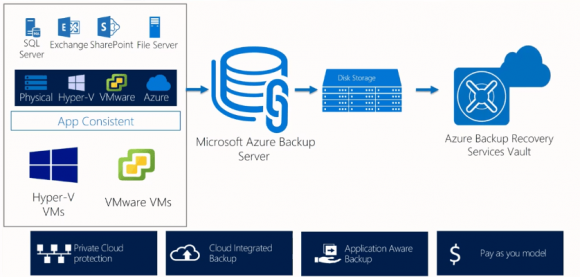 Übersicht über Microsoft Azure Backup Server