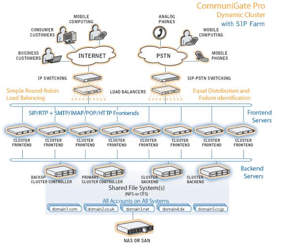 Die virtuelle Telefonanlage ist Teil des Unified Messaging von CommuniGate Pro und verbindet Internet-Telefonie mit dem Festnetz