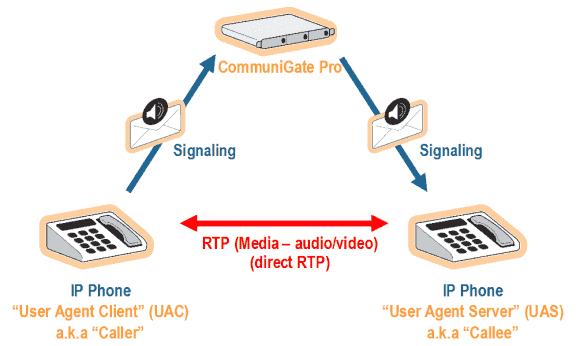 Der Aufbau der Verbindung erfolgt über SIP und XIMMS, danach kommunizieren die Clients direkt miteinander.