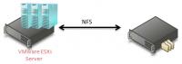 ESXi mit NFS-Storage