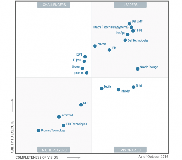 Gartner-Quadrant 2016 für General-Purpose Disk Arrays