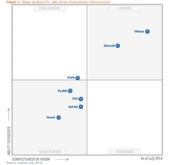 Gartner Quadrant 2014 zu x86-Virtualisierung: VMware behauptet seine Position, die meisten Konkurrenten sind abgeschlagen.