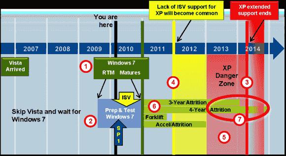 Gartner: Abschied von XP