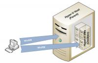 WinRM und Hyper-V