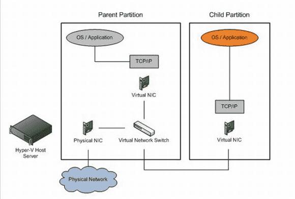Das OS in der Parent Partition und in einer VM kommunizieren über virtuelle NICs mit dem vSwitch.