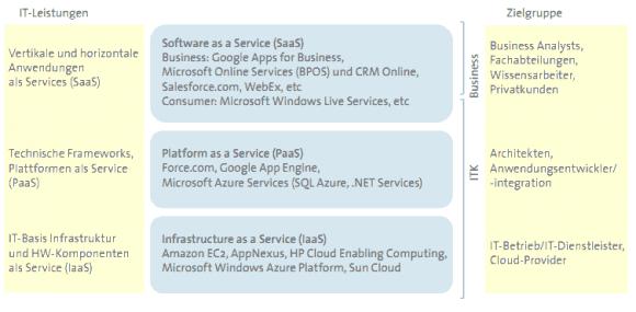 Leistungen und Zielgruppen der einzelnen Cloud-Schichten (Quelle: Bitkom)