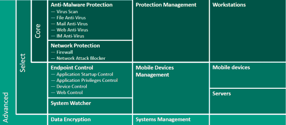 Editionen und Funktionen von Kaspersky Endpoint Security for Business