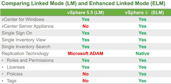 Der Linked Mode nutzt nun einen eigenen Replikationsmechanismus, der auch Policies und Tags synchronisiert.