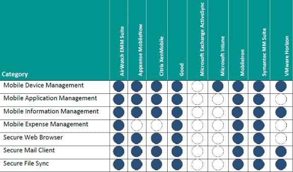 Alle Disziplinen von Enterprise Mobility Management beherrschen nur wenige Hersteller.