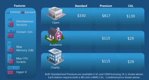 Die Funktionen und Preise für die Editionen Standard und Premium von Multipoint Server 2012.