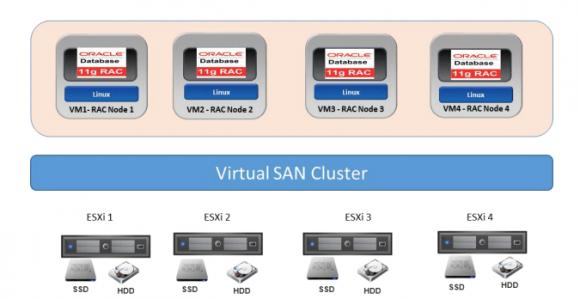 Oracle RAC auf VMware Virtual SAN.