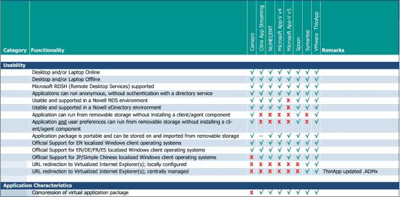 Application Virtualization Smackdown: Usability ist nur eine von mehreren Kategorien im Feature-Vergleich.