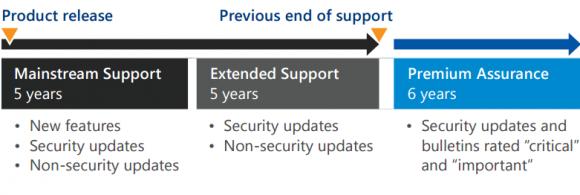 Premium Assurance: Verlängerter Support-Zeitraum für Windows Server und SQL Server