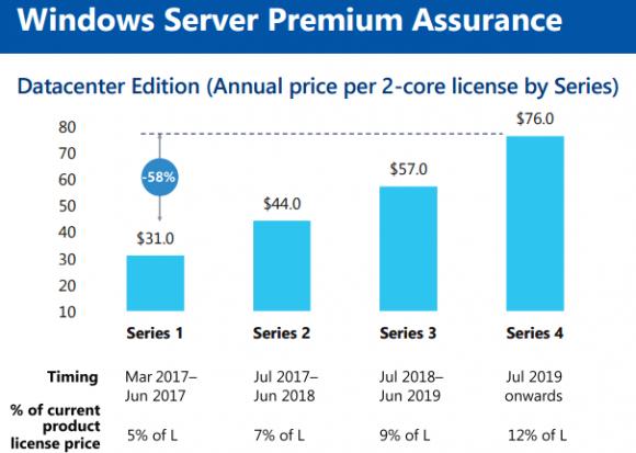 Steigende Kosten für die Premium Assurance