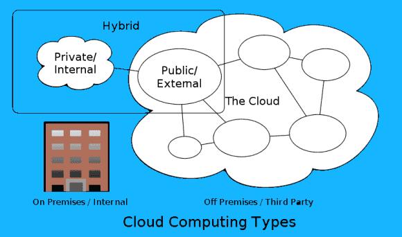 Die Hybrid Cloud beschreibt eine Verbindung zwischen öffentlicher und privater Cloud, die es erlaubt, Spitzenlasten auszulagern.