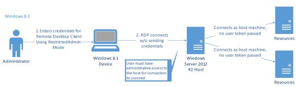 Der Restricted Admin Mode sendet keine Anmeldedaten an den Host. Der Benutzer muss dort administrative Rechte haben.