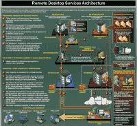 Virtuelle Desktops mit RDS erfordern eine komplexe Infrastruktur