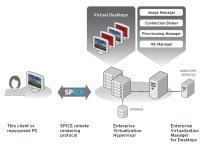 Red Hat Desktop Virtualization