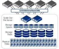 SOFS mit JBODs und Storage Spaces