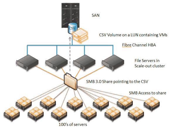 Scale-out File-Server lassen sich auch zwischen Applikations-Server und SANs schalten.