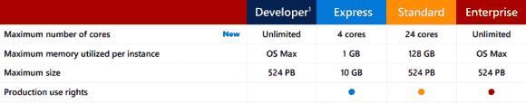 Obergrenzen für CPU-Kerne und RAM für die Editionen von SQL Server 2016