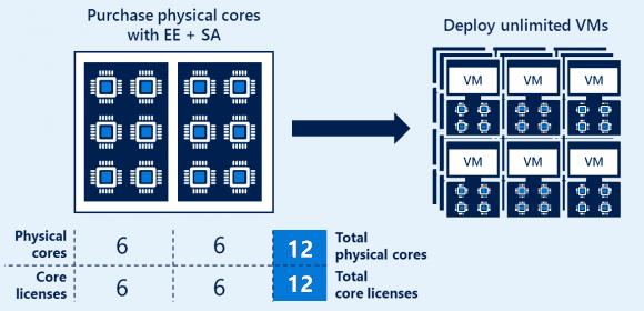 Erwirbt man Lizenzen der Enterprise Edition für alle Cores, dann kann man sie in mehrere VMs installieren.