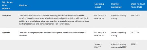 Preise für SQL Server 2016