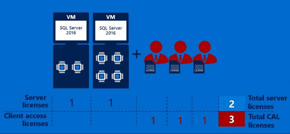 Die Standard Edition kann weiterhin per Core oder per Server + CAL lizenziert werden.