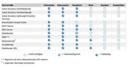 Rollen von Server Core nach Editionen