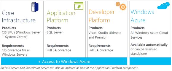 Die 4 Komponenten von Server and Cloud Enrollment.