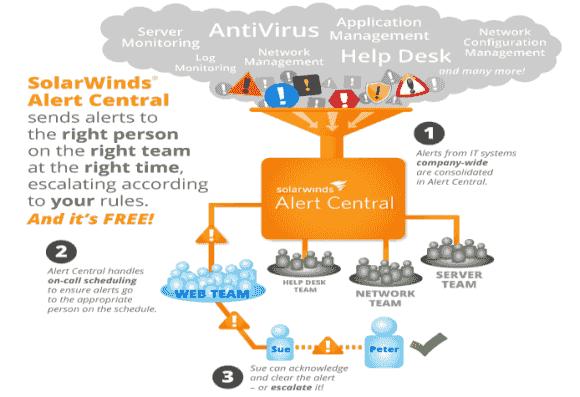SolarWinds Alert Central empfängt Meldungen als Mails und sendet sich nach definierbaren Regeln an Administratoren.