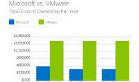 TCO-Vergleich von VMware vSphere und Windows Server