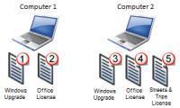 Open Licence für 2 PCs