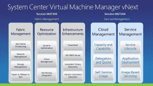 Der SCVMM 2012 wird zur Schaltzentrale für Microsofts Virtualisierungsplattform